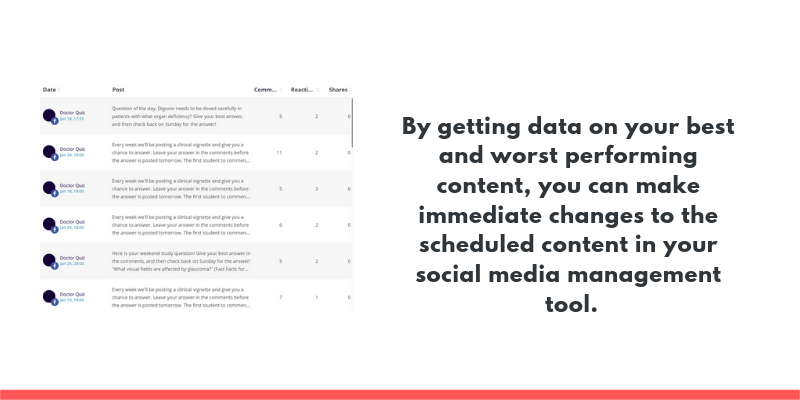 By getting data on your best and worst performing content, you can make immediate changes to the scheduled content in your social media management tool.